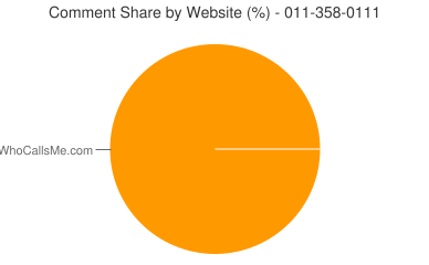 Comment Share 011-358-0111